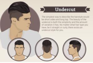 Les coiffures populaires pour les hommes  undercut. «